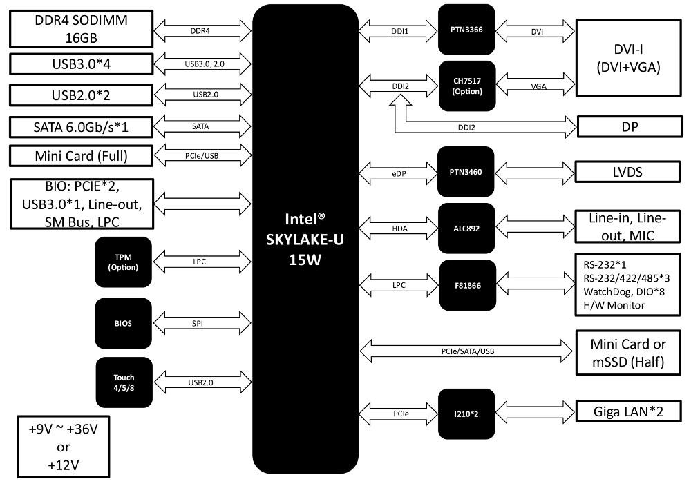 3 5-inch SBC features Intel Skylake CPUs, dual GbE, dual