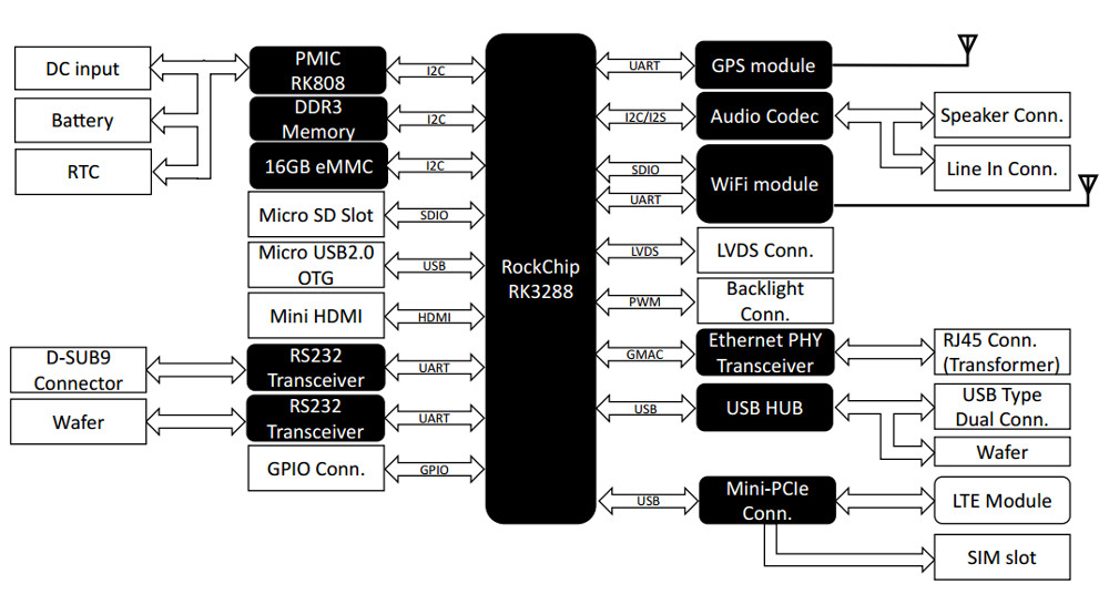 Pico-ITX board gives you Rockchip RK3288 and optional wireless