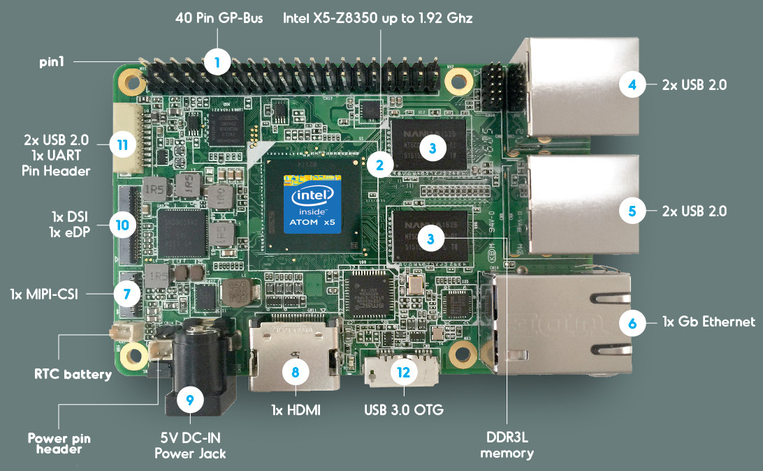 Quad-core Atom based Raspberry Pi lookalike is ready to roll