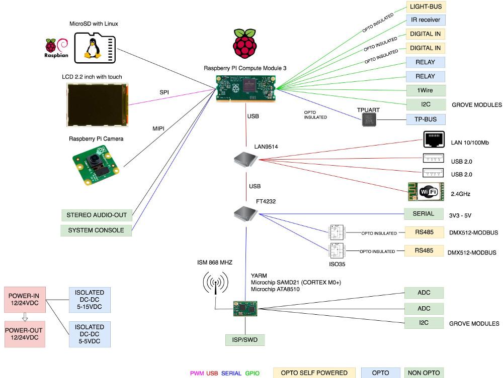 Modbus 485 Raspberry