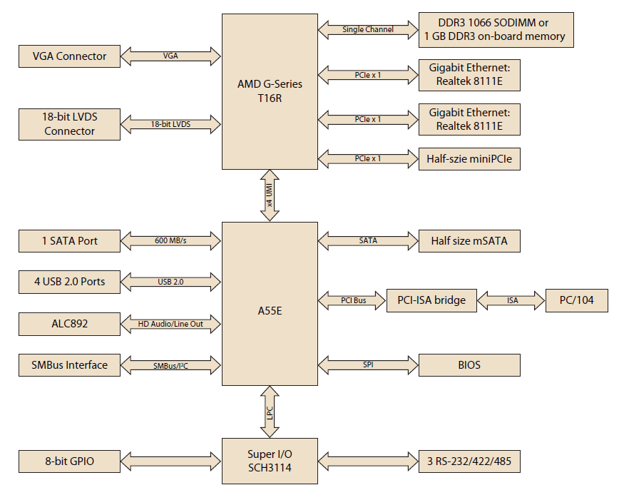 Rugged PC/104 SBC runs Linux on AMD G-Series APU