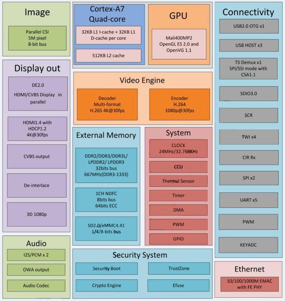 World's smallest quad-core Linux SBC starts at $8
