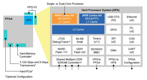 Tiny ARM+FPGA COM tips, embedded Linux revs up