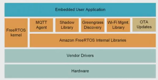 Amazon aims an AWS-savvy version of FreeRTOS at IoT gizmos