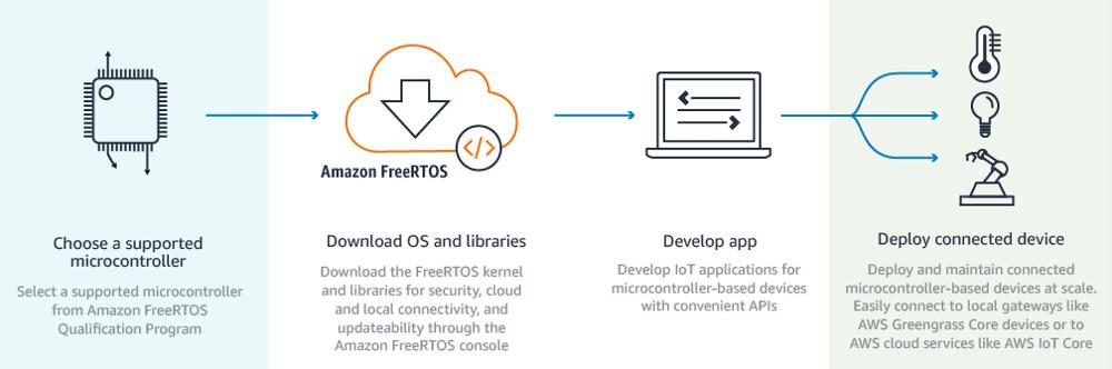 Amazon aims an AWS-savvy version of FreeRTOS at IoT gizmos