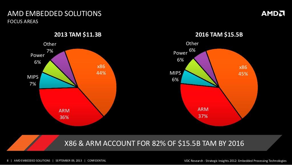 AMD reveals roadmap for ARM and x86 SoCs