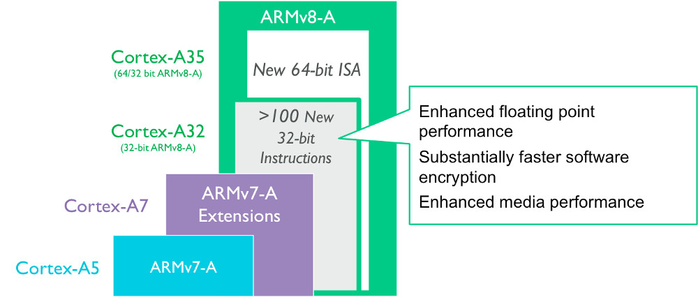 ARM's slim new Cortex-A32 aims 32-bit ARMv8 at IoT apps
