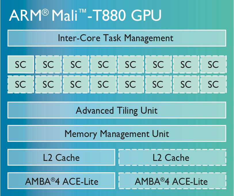 New Arm Cortex-a72 Nearly Twice As Fast As