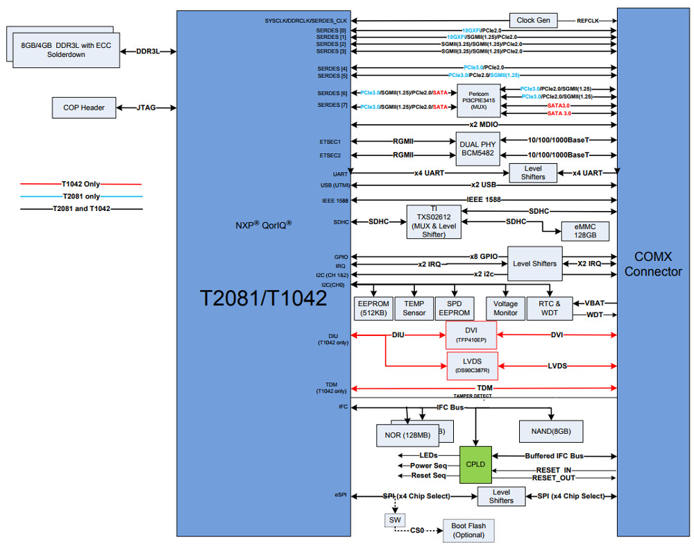 Linux Friendly Com Express Duo Taps Powerpc Based Qoriqs Level 0 Block Diagram Group Shot Of Comx T2081 And T1042 Left Click Images To Enlarge