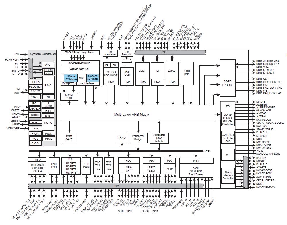 tiny control computer runs linux on atmel arm9 soc