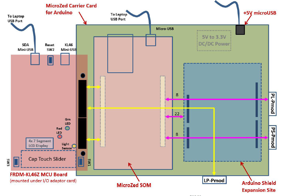 Carrier adds Arduino and MCU hooks to Zynq ARM/FPGA COM