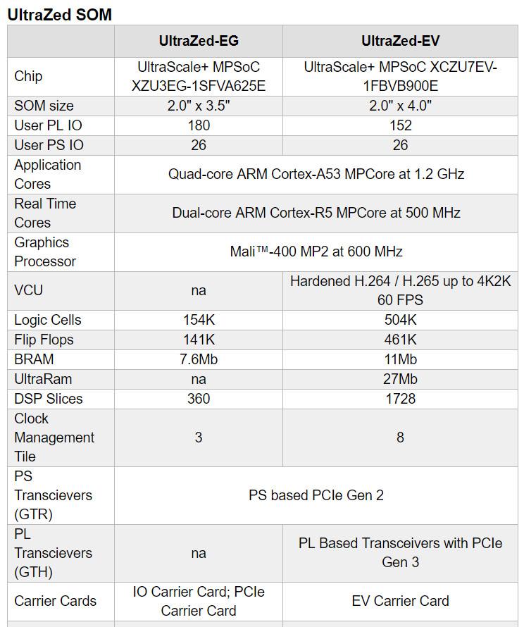 Linux-driven Zynq UltraScale+ embedded vision kit taps 4K-ready EV