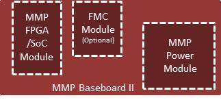 ARM/FPGA COM runs Linux on Zynq-7000 SoC