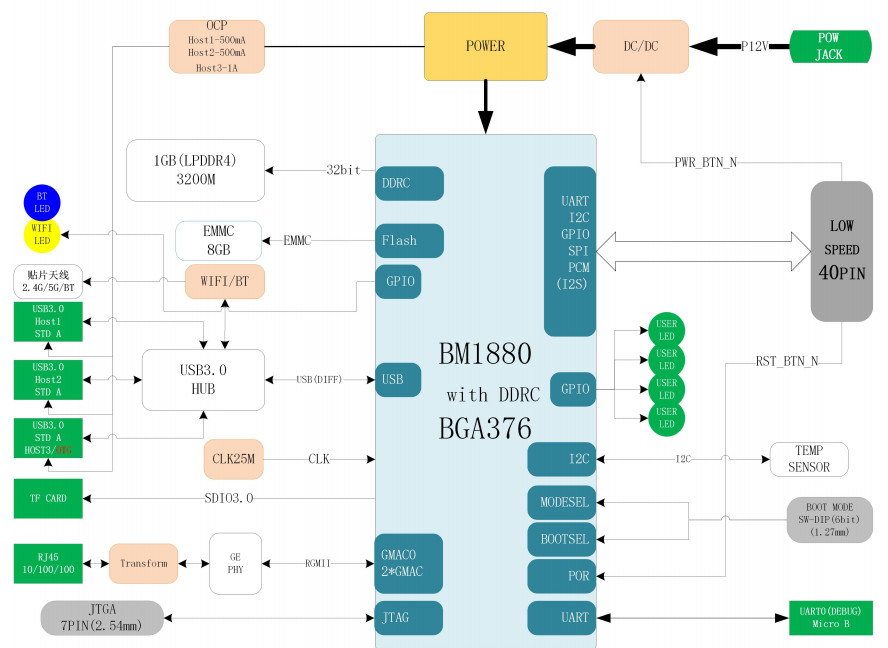 Linux-driven 96Boards SBC features AI and RISC-V companion chips