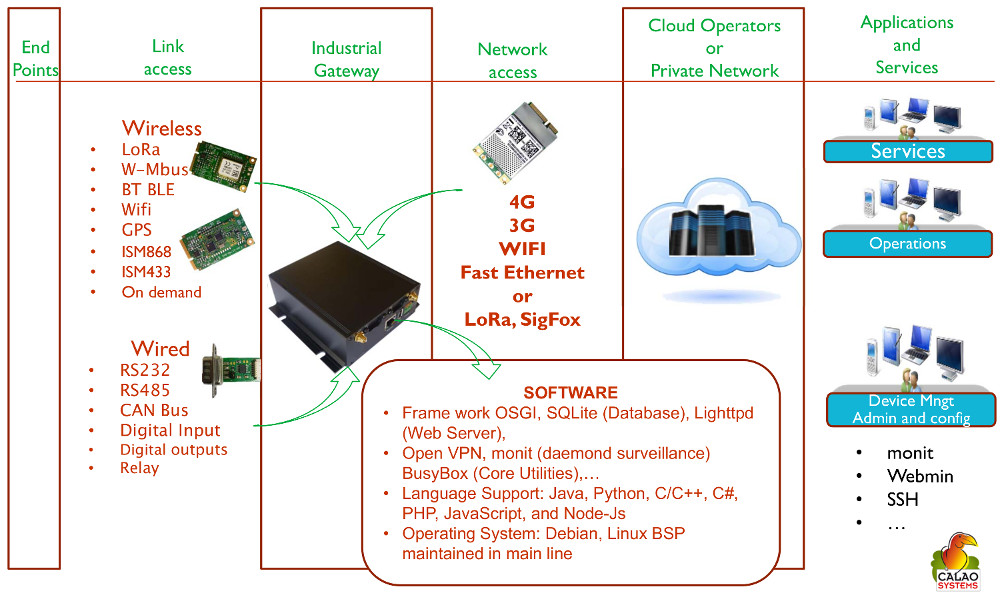 Wireless IoT gateway features Linux/Java programming stack