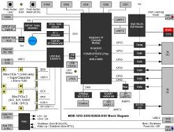 open spec control oriented sbc builds on rpi com. Black Bedroom Furniture Sets. Home Design Ideas