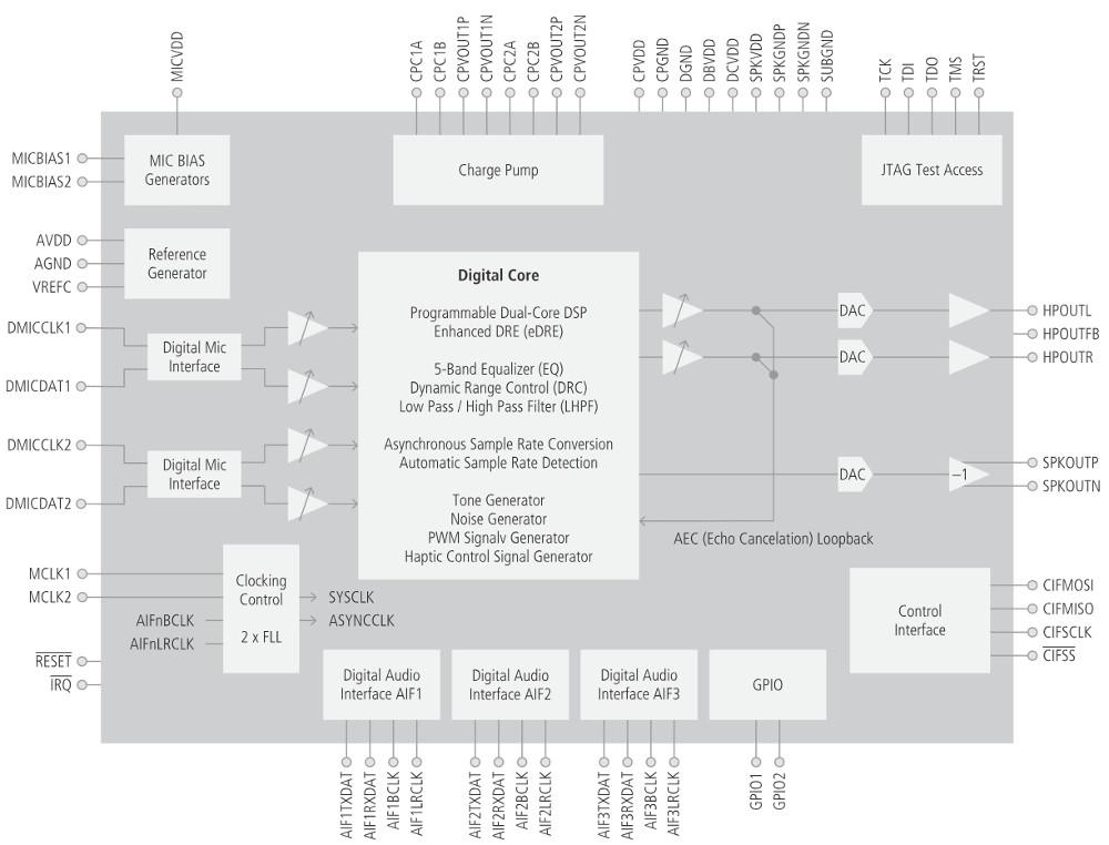 i MX8M-Driven Pico-ITX SBC Features Dual-DSP Audio Module