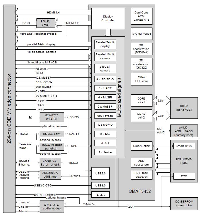 rugged com runs linux and android on cortex a15 rh linuxgizmos com