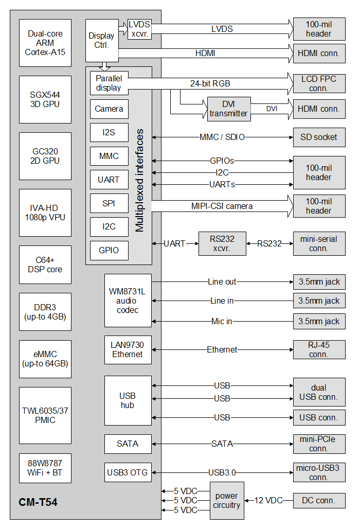 Rugged com runs linux and android on cortex a15 Switch Wiring Diagram 4L60E Diagram V8 Diagram