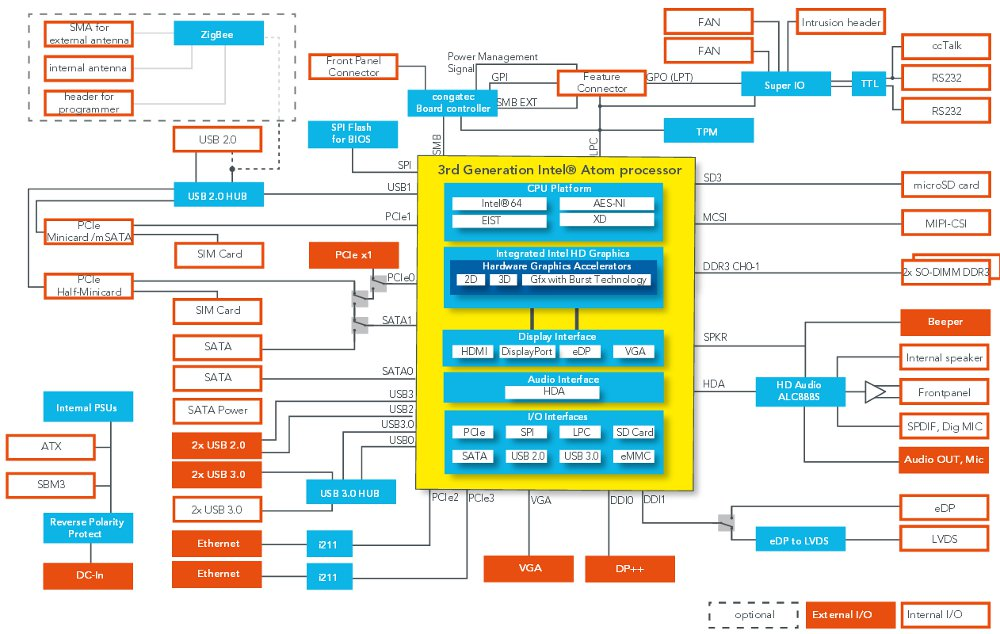 Thin mini itx boards offer atom and core options conga ia3 block diagram click image to enlarge ccuart Images