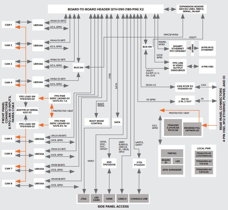 ADAS development system runs Linux on TI TDA2X SoC