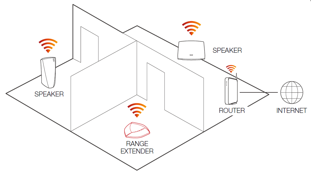 wireless speakers stream audio from web and wlan
