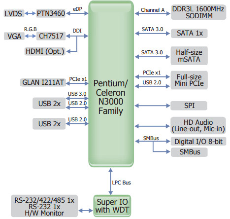 pico itx sbc runs ubuntu on braswell rh linuxgizmos com block diagram tool ubuntu Circuit Block Diagram