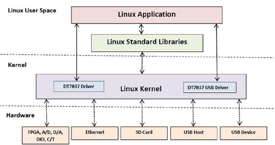 Signal analyzer runs linux on beaglebone black like core the dt7837s linux 312 architecture with custom loadable kernel modules click image to enlarge ccuart Image collections