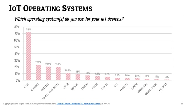 Linux still rules IoT, says survey, with Raspbian leading