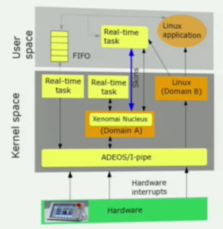 Real-time Linux explained, and contrasted with Xenomai and RTAI