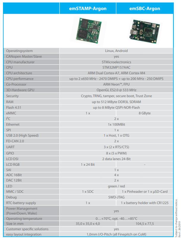 Compute module and SBC showcase Cortex-A7/M4 processor