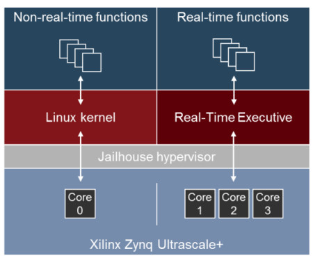 Accelerated Linux boosts real-time performance on Zynq