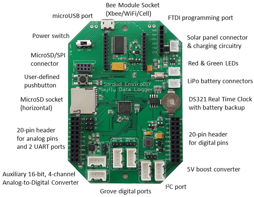 Open source data logger board is Arduino compatible