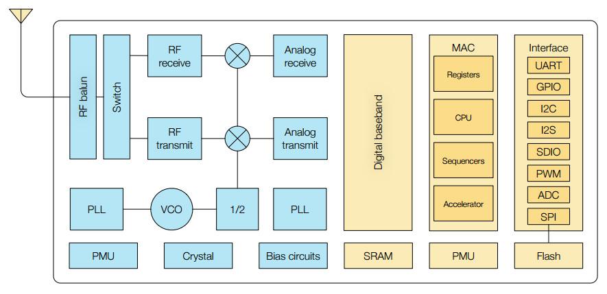 Tiny $2 WiFi module taps ESP8285 WiFi SoC