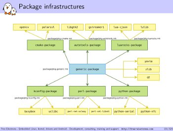 Free embedded Linux training materials demystify Buildroot