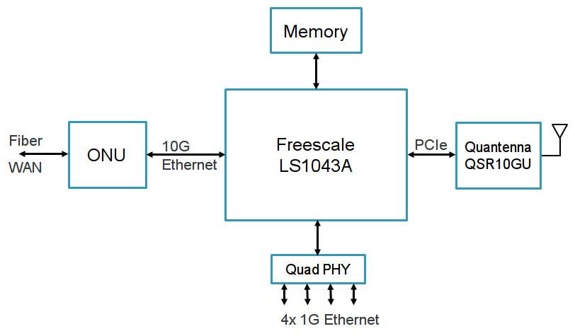 10g Wifi Gateway Runs Openwrt On 64
