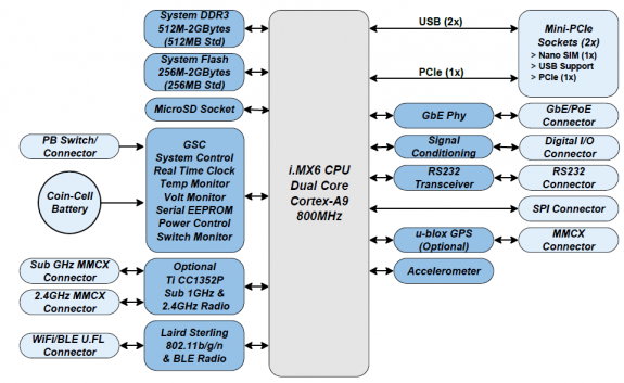 Arm-based SBC has PoE, Wi-Fi/BT and More   Circuit Cellar