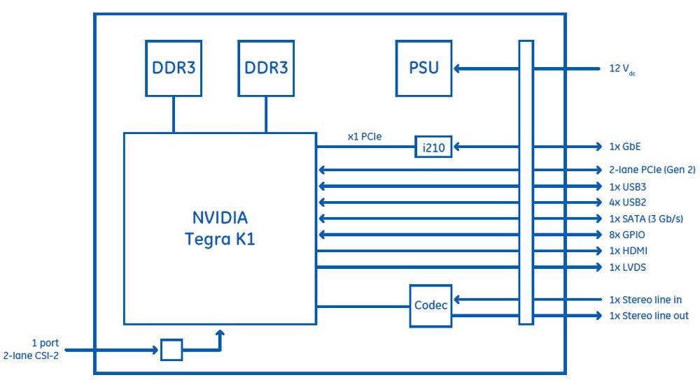 Tegra 4 Block Diagram   Repair Manual