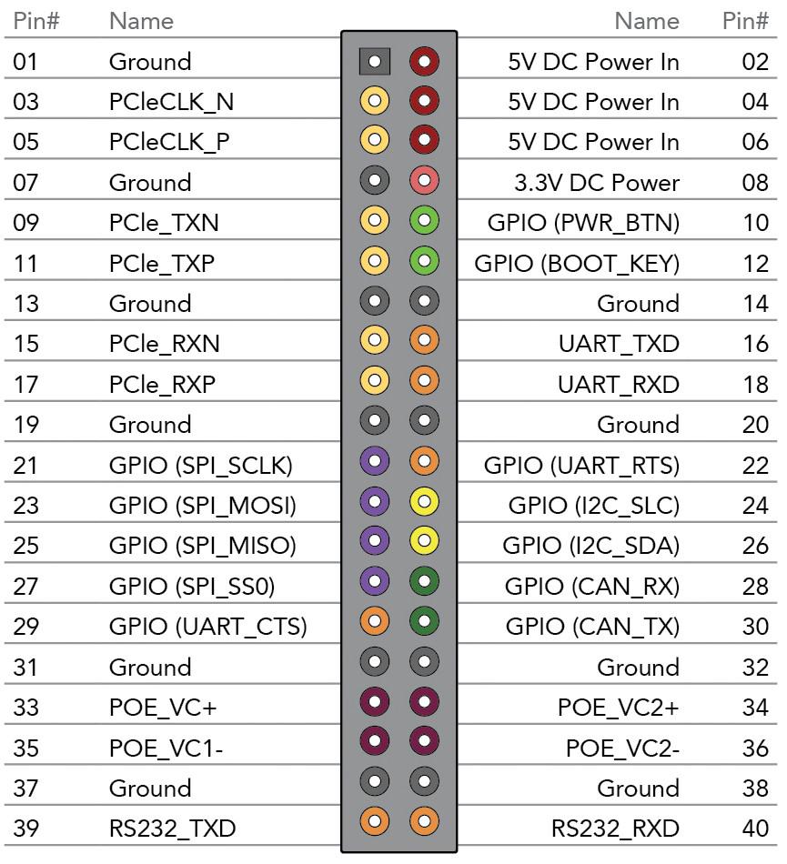 Linux-on-i MX6 Pico-ITX SBC has 40-pin expansion
