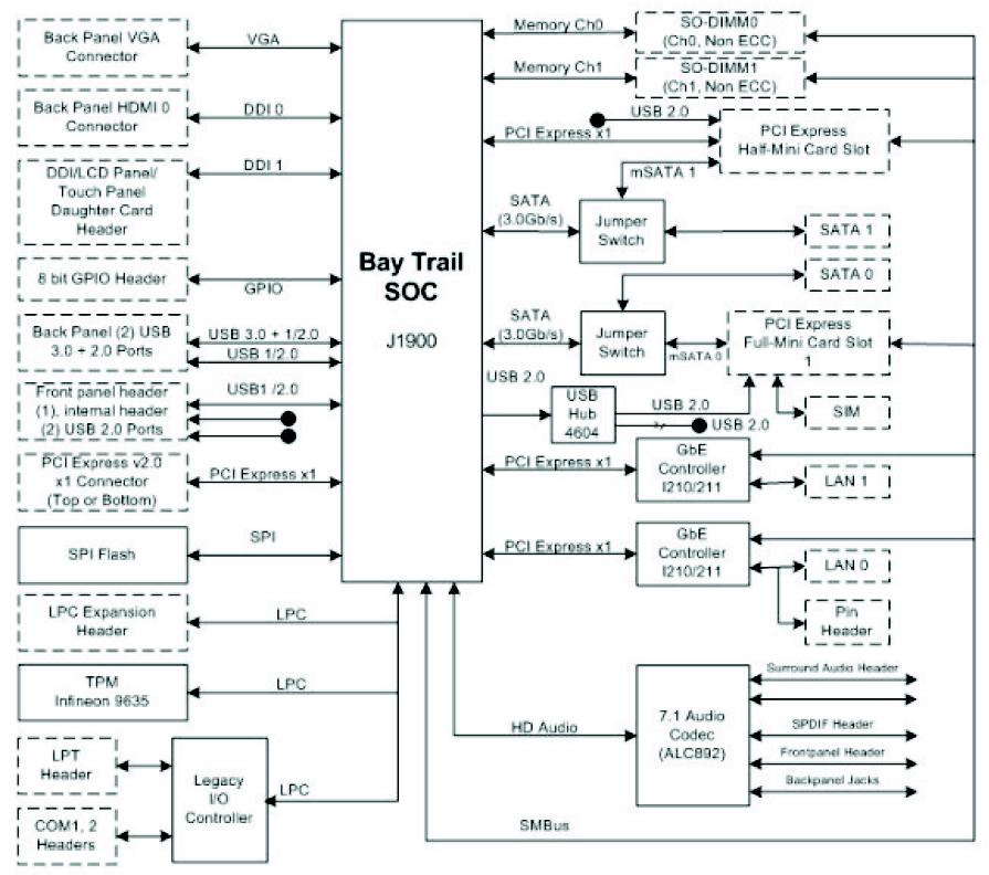 Thin Mini-ITX board packs quad-core 2 4GHz punch