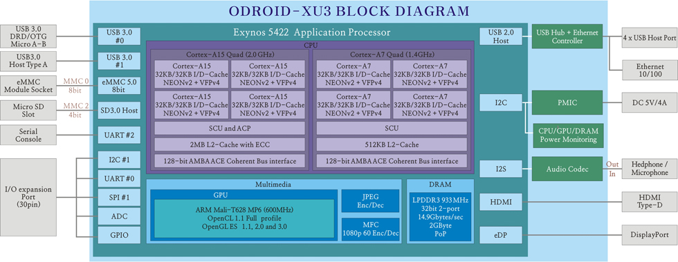 odroid hacker board jumps to faster octacore soc rh linuxgizmos com