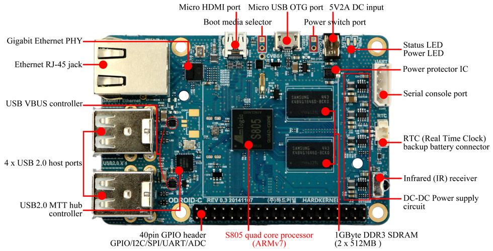Hardkernel tweaks its popular Odroid-C1 Pi clone