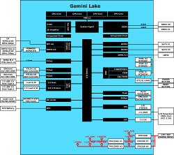 Odroid-H2 is world's first Gemini Lake hacker board – Linux