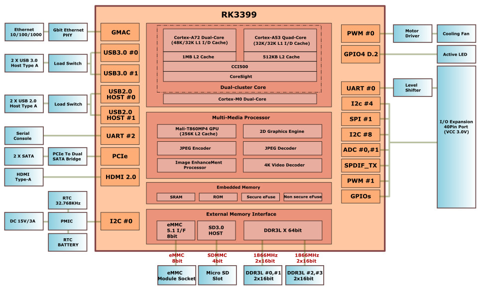 rk3399 based odroid n1 sbc doubles up on sata iii  odroid n1 block diagram left and 40 pin gpio header pinout click images to enlarge