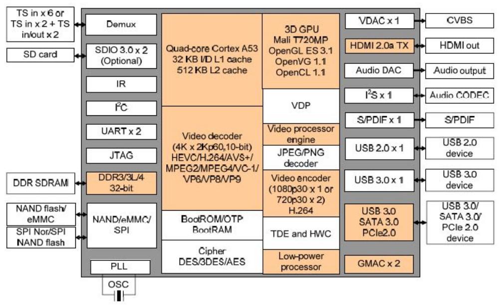 Next-gen TV STB platform runs Android on quad-core Cortex-A53