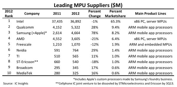 ARM rising, AMD falling, Intel steady, says report