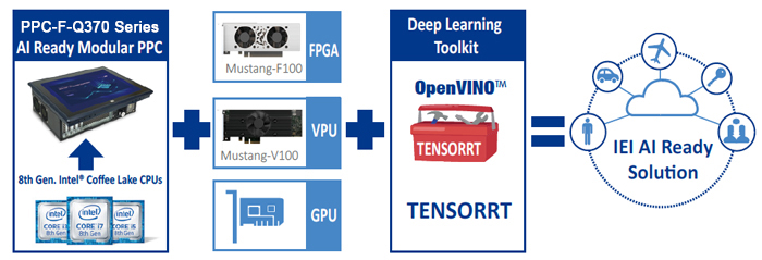 Intels Openvino Toolki - Mariagegironde
