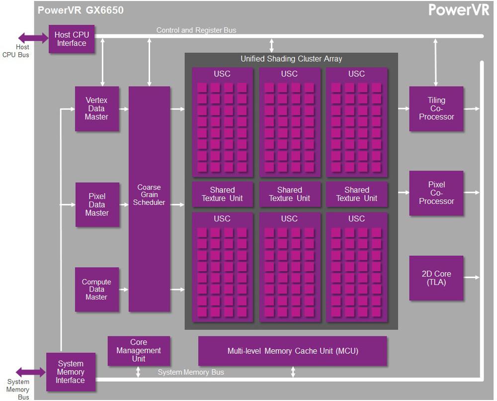 PowerVR GX6650 block diagram (click image to enlarge)