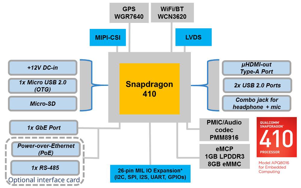 Картинки по запросу Snapdragon 410