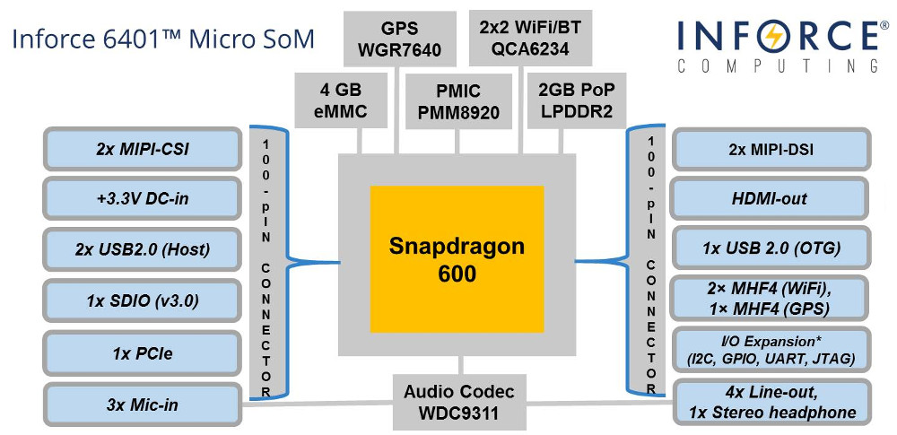 Tiny Snapdragon 600 module includes WiFi, Bluetooth, GPS